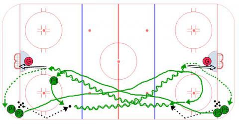 Backcheck Flow Drill