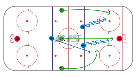 Backchecking vs. 3 on 2 - Weak Side