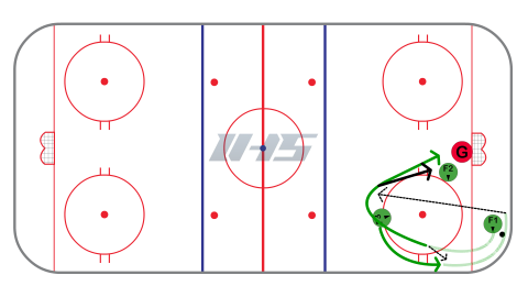 Ice Hockey Cycling in Offensive Zone - Basic Option #2