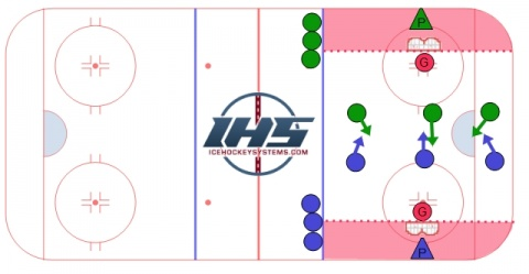 Small Area Games For Hockey Practice Ice Hockey Systems Inc