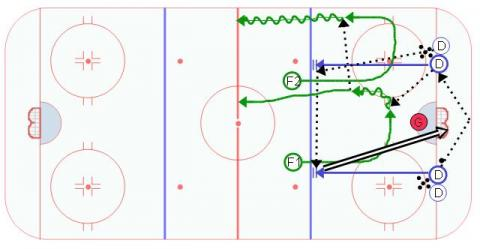 Break Out Timing Drill 4