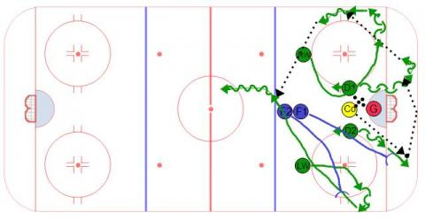 Hockey Breakout Communication Drill