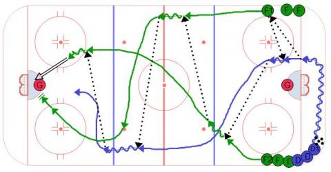 Breakout Weave #1 Ice Hockey Drill