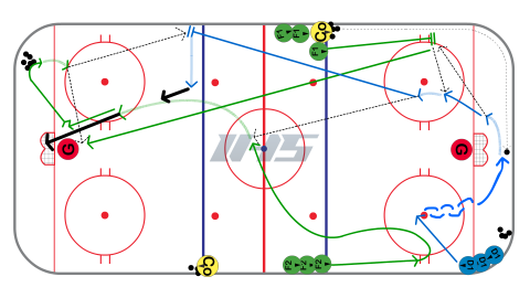 Bump Back - Breakout Ice Hockey Drill