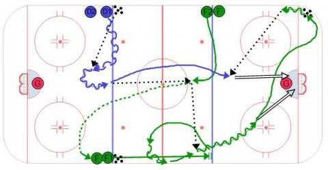 Center Dish Hockey Drill