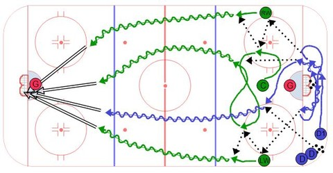 Center Flow Breakout Drill