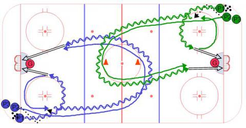 Chip and Chase Hockey Drill
