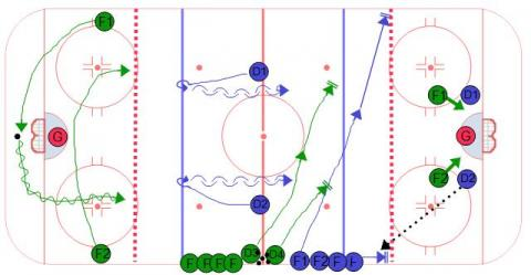 Continuous 2 on 2 Hockey Drill