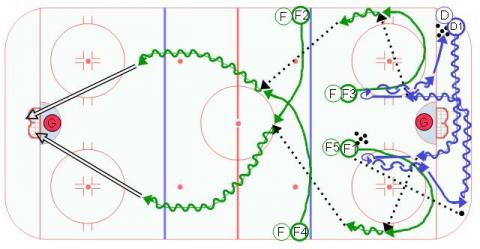 Continuous Hockey Breakouts - #2