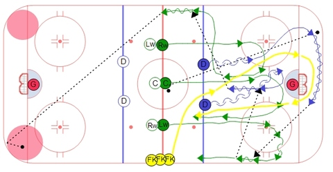 Savy's Continuous Breakout Drill with Forecheckers