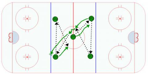 Continuous Give & Go Passing