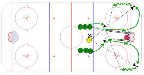 Continuous Slot Hockey Shooting Drill