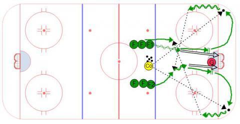 Continuous Slot Hockey Shooting Drill