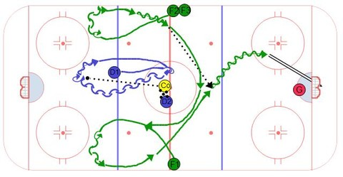 Continuous Triple Transition Hockey Drill
