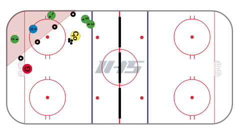 Corner to Half Wall 2 vs 1 Hockey Drill