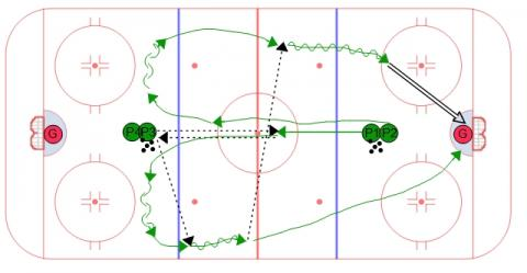 COW Hockey's Continuous 2 on 0