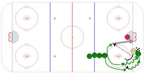 Ice Hockey Drill, Cycle Series #1