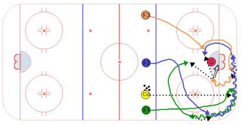 Cycle Series #2 Ice Hockey Drill