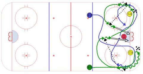 Ice Hockey Drill, Cycle Series #3