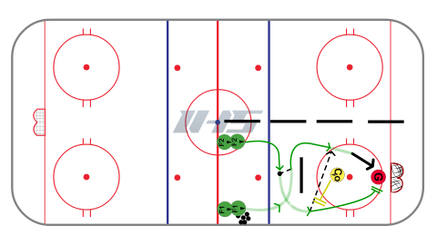 Decision Time 2 on 1 - Station / ADM Based Hockey Drill