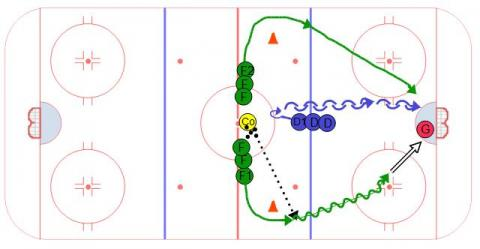 Defense Read 2 on 1 - Hockey Drill