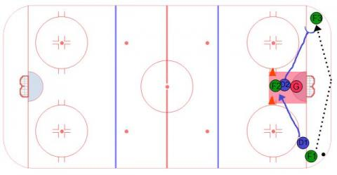Defensive Zone Exchange Hockey Drill