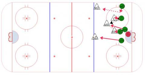 Defensive Zone Face Off Loss