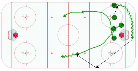 Defensive Zone Scissors D Zone Face Off Play