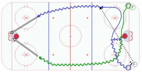 Drop & Go Hockey Drill