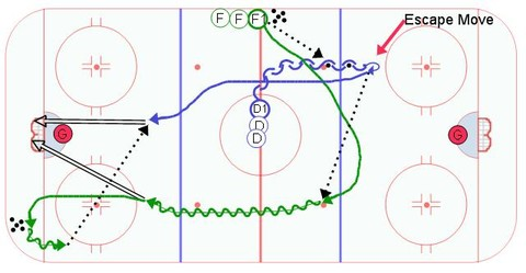 Escape, Pass, Follow Ice Hockey Drill