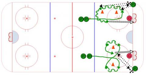 Footwork Shots - Ice Hockey Drill