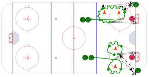 Footwork Shots - Ice Hockey Drill