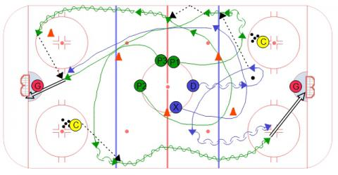 Four Cone Neutral Zone Hockey Drill