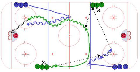 Four Lines 1 on 1 - Hockey Drill