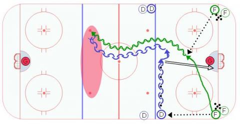 Full Ice 1 on 1 - Ice Hockey Drill