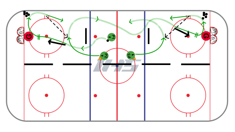 Half Ice (Full Length) Stretch Pass - Station Hockey Drill