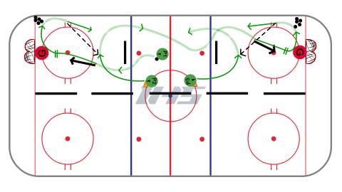 Half Ice (Full Length) Stretch Pass - Station Hockey Drill