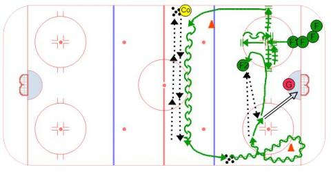 Golden Cross - Ice Hockey Drill
