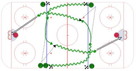 Half Horse Shoe Give and Go - Hockey Drill