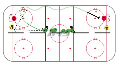 Half Ice (Full Length) Breakout Pass Hockey Drill