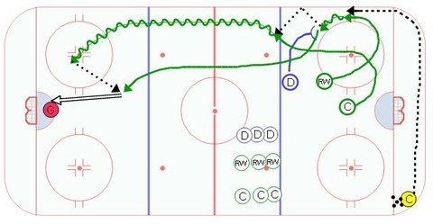 Heads Up Breakout Drill