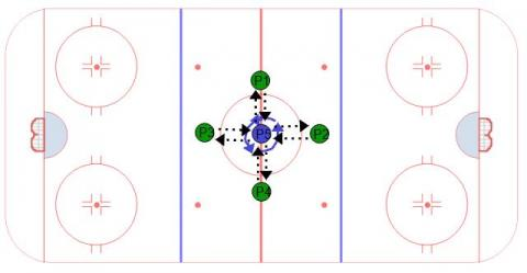 Passing Hockey Drill