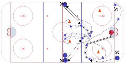 High Horse Defensive Hockey Drill