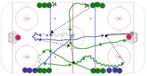 Michigan Neutral Zone Timing Drill
