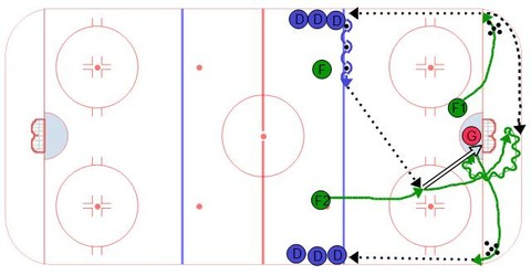 Money Maker - Ice Hockey Drill