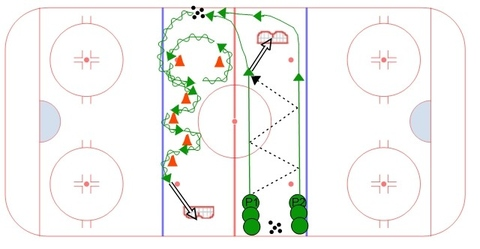 Neutral Zone 2 on 0 and Puck Control Station