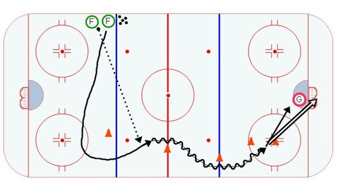 Neutral Zone Attack with Speed #1
