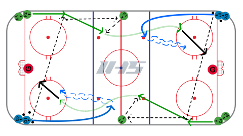 Neutral Zone Bump Back 1 on 1 hockey drill