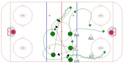 Neutral Zone Face Off - Hinge to Center with Speed