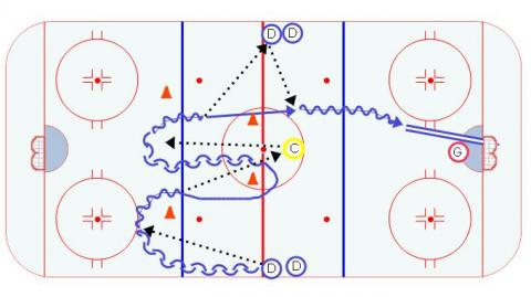 Neutral Zone Give and Go